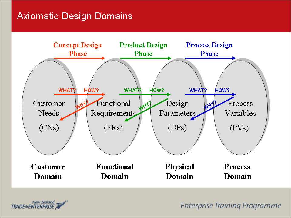 Axiomatic Design Software